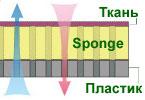Sponge Seats (вспененный полиуретан)